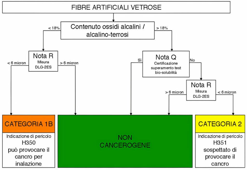 Fibre artificiali vetrose FAV classificazione